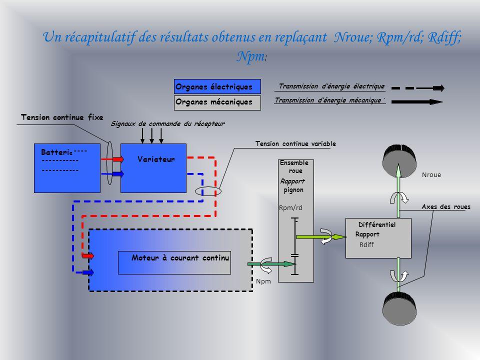 Un récapitulatif des résultats obtenus en replaçant Nroue; Rpm/rd; Rdiff; Npm :