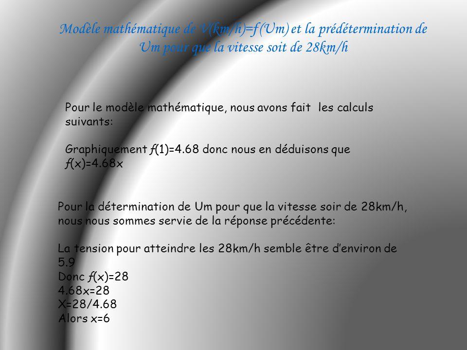 Modèle mathématique de V(km/h)=ƒ(Um) et la prédétermination de Um pour que la vitesse soit de 28km/h Pour le modèle mathématique, nous avons fait les