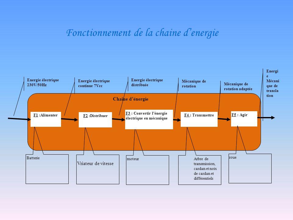 Chaîne de transfère dénergie ainsi que les noms des différentiels F1 :Batterie U b -I b F2 :Variateur ImUmImUm F3 :Moteur NmCmNmCm F3.1: Pignon- Roue dentée N rd - C rd F4.1 :Roue dentée-Arbre de transmission N At - C At F4.2 : Arbre de transmission- différentiel N diff - C diff F4.3 :Différentiel- Cardan N car - C car F5 :Roue-Sol V(m/ s) F(N)