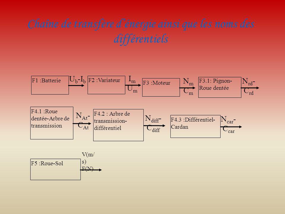 Chaîne de transfère dénergie ainsi que les noms des différentiels F1 :Batterie U b -I b F2 :Variateur ImUmImUm F3 :Moteur NmCmNmCm F3.1: Pignon- Roue