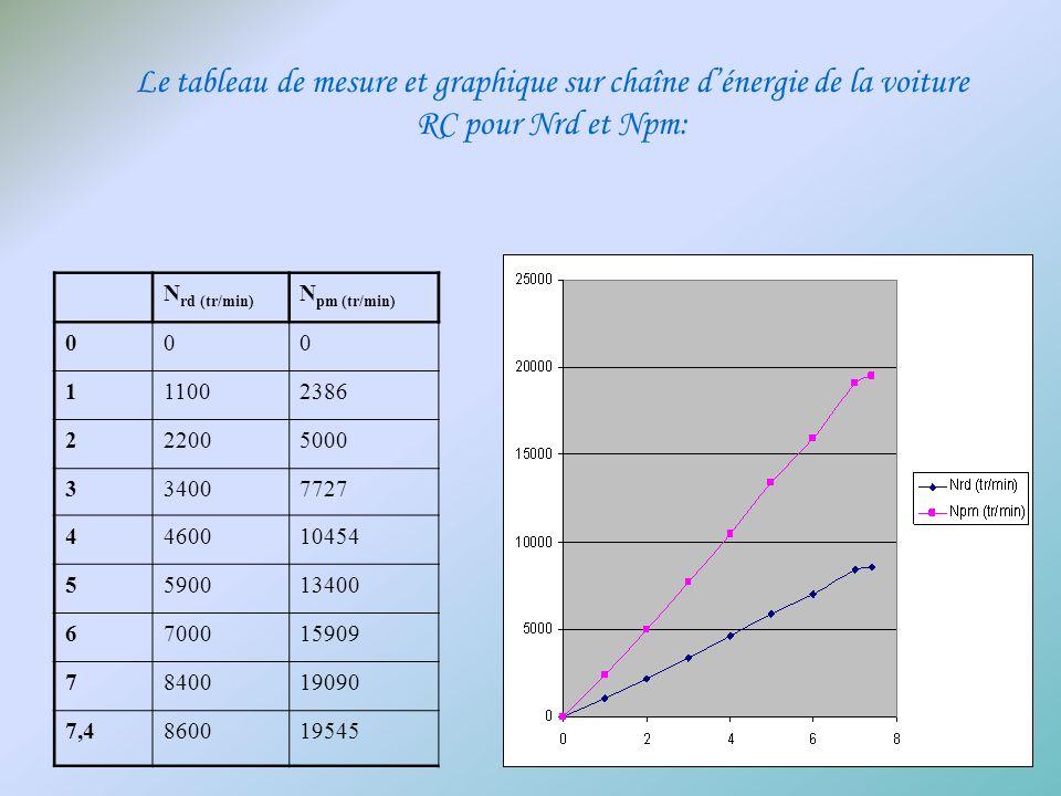Le tableau de mesure et graphique sur chaîne dénergie de la voiture RC pour Nrd et Npm: N rd (tr/min) N pm (tr/min) 000 111002386 222005000 334007727