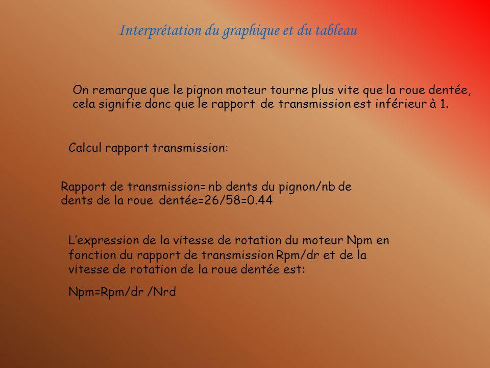Détermination des lois dentrées: Ncar=ƒ(Um) Dabord il faut trouver le rapport de transmission entre Rar/rd.