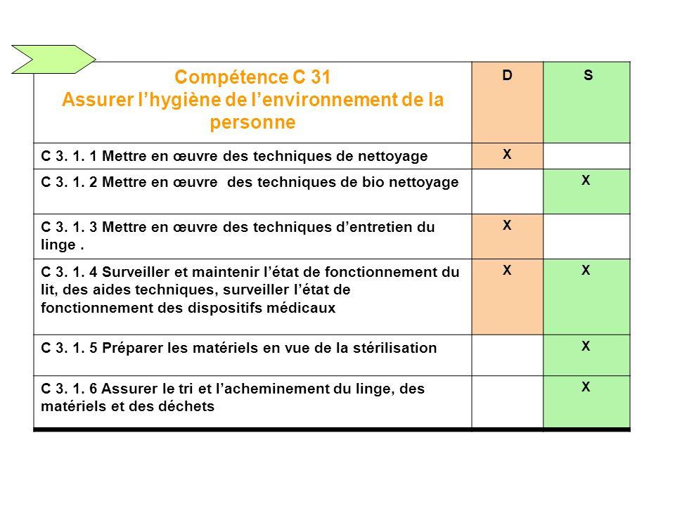 Compétence C 31 Assurer lhygiène de lenvironnement de la personne D S C 3.