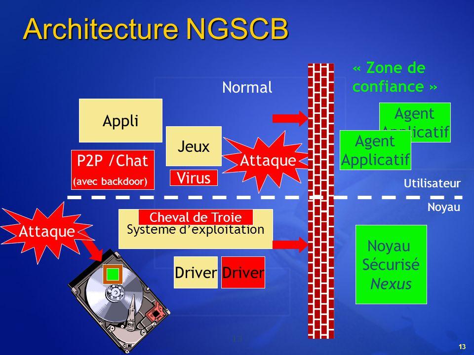 13 Architecture NGSCB Jeux Système dexploitation Driver Virus Cheval de Troie Appli P2P /Chat (avec backdoor) Attaque Noyau Sécurisé Nexus Agent Appli