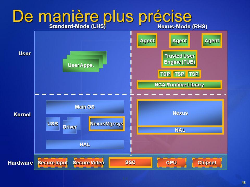 16 De manière plus précise Main OS USB Driver Nexus-Mode (RHS) Nexus NexusMgr.sys HAL NAL SSC User Apps. Agent NCA Runtime Library Trusted User Engine