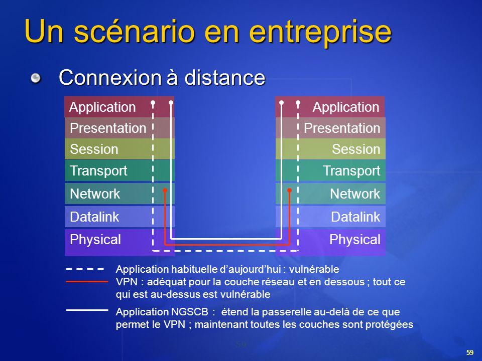 59 Un scénario en entreprise Connexion à distance Application Presentation Session Transport Network Datalink Physical Application Presentation Sessio