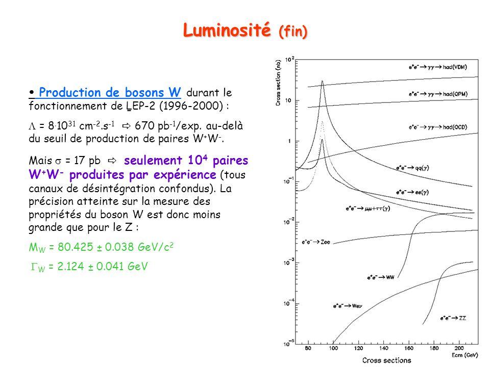 11 Luminosité (fin) Production de bosons W durant le fonctionnement de LEP-2 (1996-2000) : L L = 8.