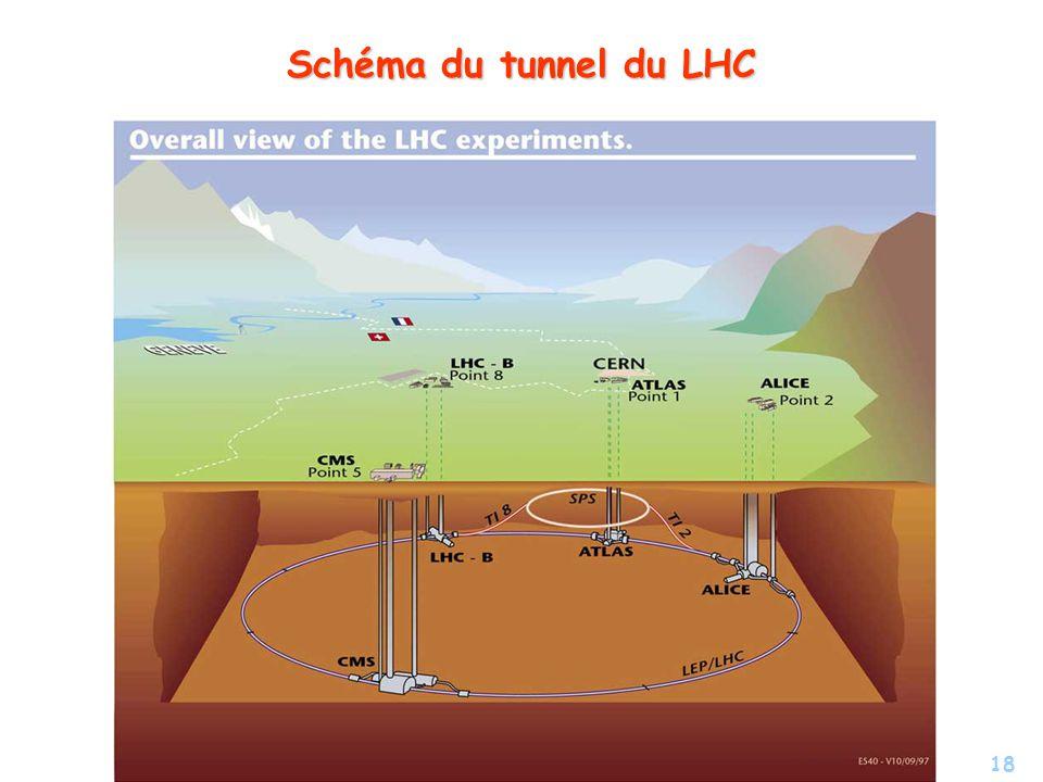 18 Schéma du tunnel du LHC