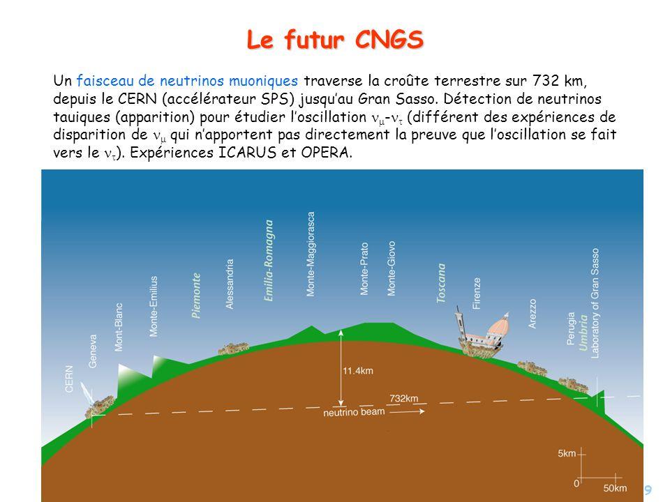 19 Le futur CNGS Un faisceau de neutrinos muoniques traverse la croûte terrestre sur 732 km, depuis le CERN (accélérateur SPS) jusquau Gran Sasso.