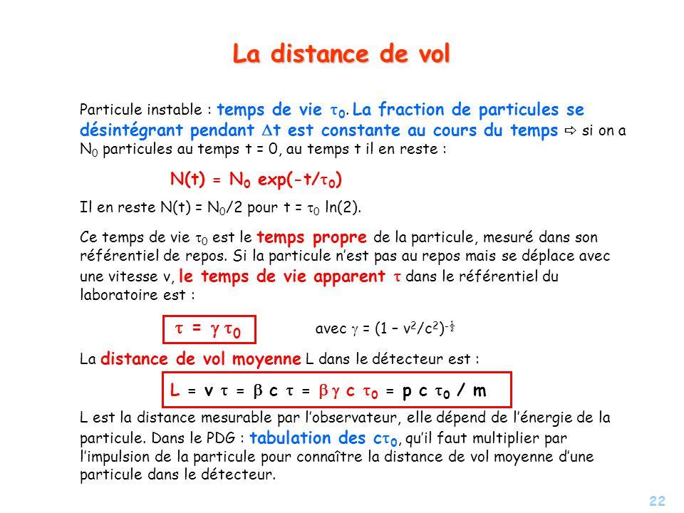 22 La distance de vol Particule instable : temps de vie 0.