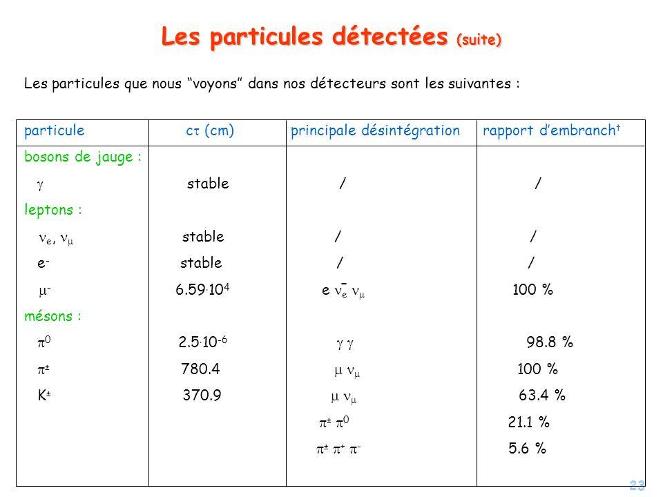 23 Les particules détectées (suite) Les particules que nous voyons dans nos détecteurs sont les suivantes : particule c (cm) principale désintégration rapport dembranch t bosons de jauge : stable / / leptons : e, stable / / e - stable / / - 6.59.