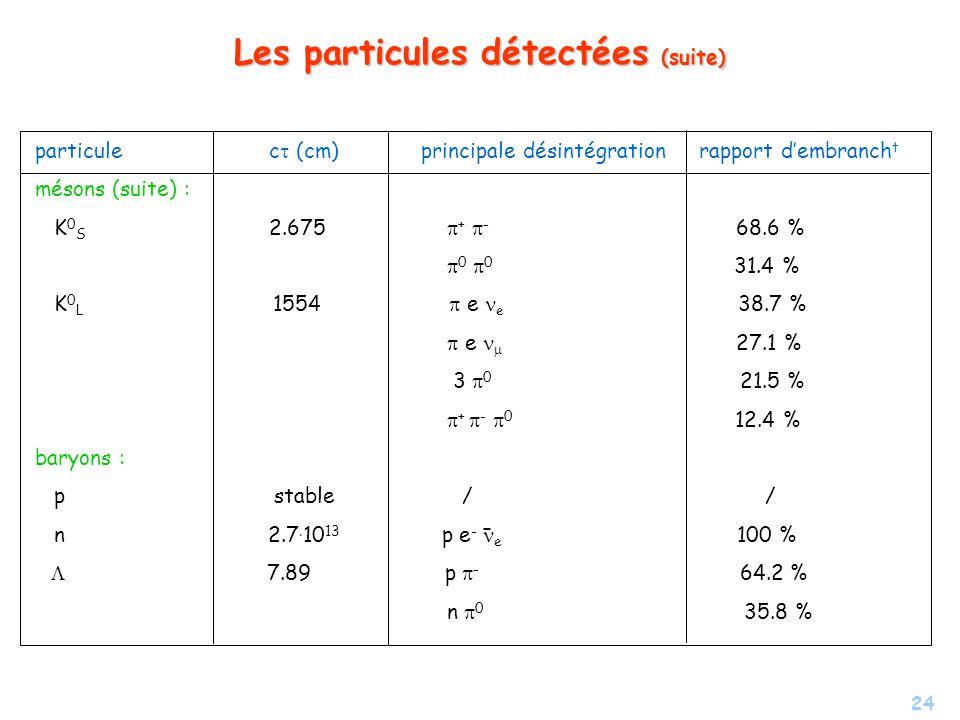 24 Les particules détectées (suite) particule c (cm) principale désintégration rapport dembranch t mésons (suite) : K 0 S 2.675 + - 68.6 % 0 0 31.4 % K 0 L 1554 e e 38.7 % e 27.1 % 3 0 21.5 % + - 0 12.4 % baryons : p stable / / n 2.7.