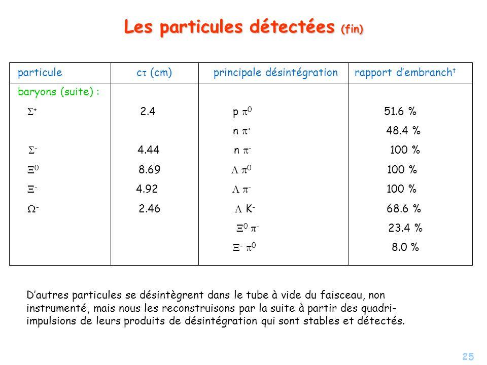 25 Les particules détectées (fin) particule c (cm) principale désintégration rapport dembranch t baryons (suite) : + 2.4 p 0 51.6 % n + 48.4 % - 4.44 n - 100 % 0 8.69 0 100 % - 4.92 - 100 % - 2.46 K - 68.6 % 0 - 23.4 % - 0 8.0 % Dautres particules se désintègrent dans le tube à vide du faisceau, non instrumenté, mais nous les reconstruisons par la suite à partir des quadri- impulsions de leurs produits de désintégration qui sont stables et détectés.