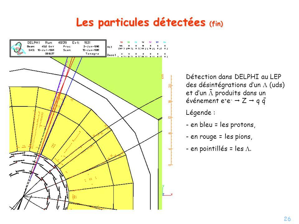 26 Les particules détectées (fin) Détection dans DELPHI au LEP des désintégrations dun (uds) et dun produits dans un événement e + e - Z q q Légende : - en bleu = les protons, - - en rouge = les pions, - - en pointillés = les.