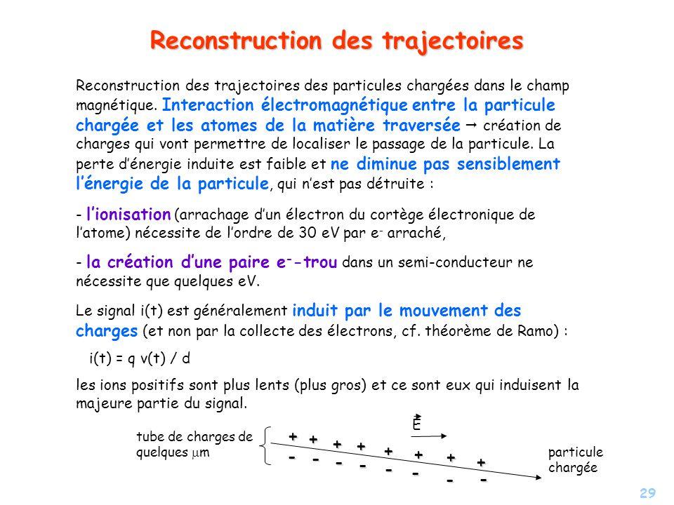 29 Reconstruction des trajectoires Reconstruction des trajectoires des particules chargées dans le champ magnétique.