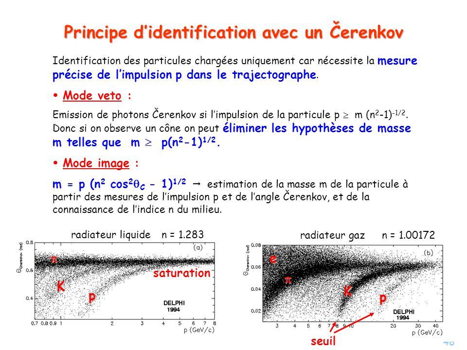 46 Principe didentification avec un Čerenkov Identification des particules chargées uniquement car nécessite la mesure précise de limpulsion p dans le trajectographe.