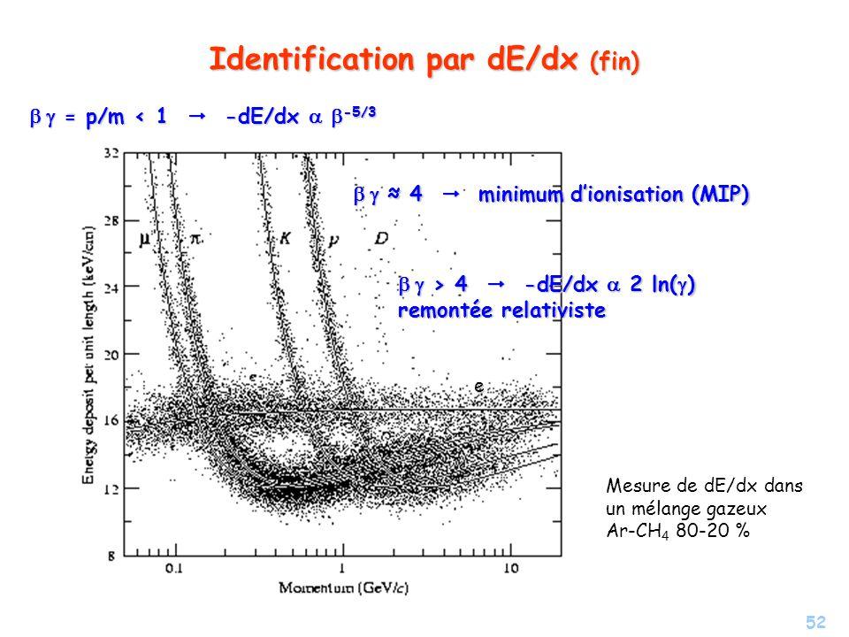 52 Identification par dE/dx (fin) e = p/m < 1 -dE/dx -5/3 = p/m < 1 -dE/dx -5/3 4 minimum dionisation (MIP) 4 minimum dionisation (MIP) > 4 -dE/dx 2 ln( ) remontée relativiste > 4 -dE/dx 2 ln( ) remontée relativiste Mesure de dE/dx dans un mélange gazeux Ar-CH 4 80-20 %