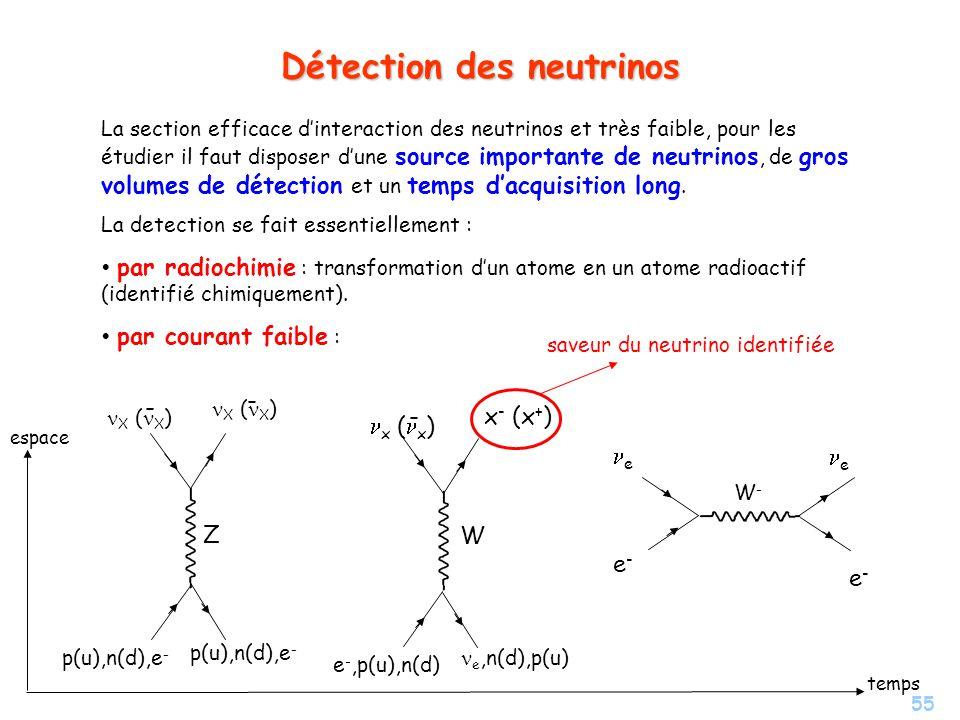 55 Détection des neutrinos La section efficace dinteraction des neutrinos et très faible, pour les étudier il faut disposer dune source importante de neutrinos, de gros volumes de détection et un temps dacquisition long.