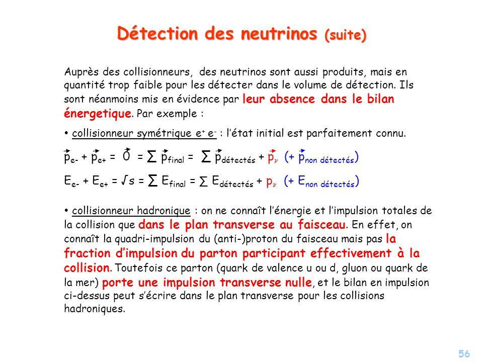 56 Détection des neutrinos (suite) Auprès des collisionneurs, des neutrinos sont aussi produits, mais en quantité trop faible pour les détecter dans le volume de détection.