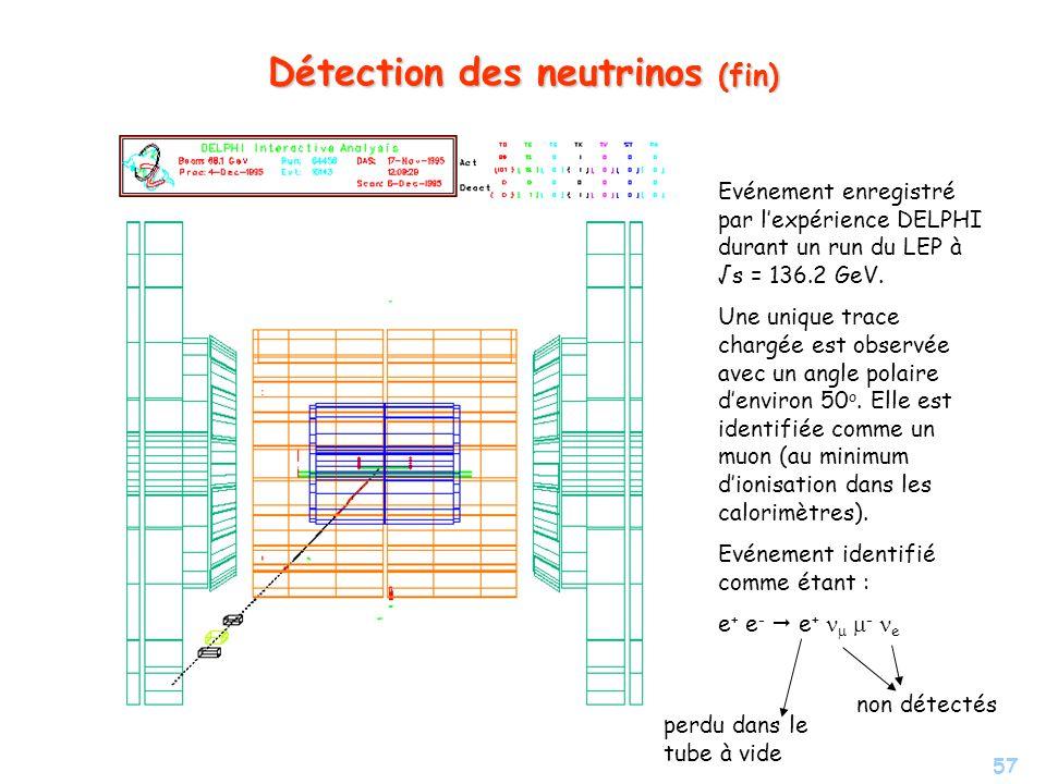 57 Détection des neutrinos (fin) Evénement enregistré par lexpérience DELPHI durant un run du LEP à s = 136.2 GeV.