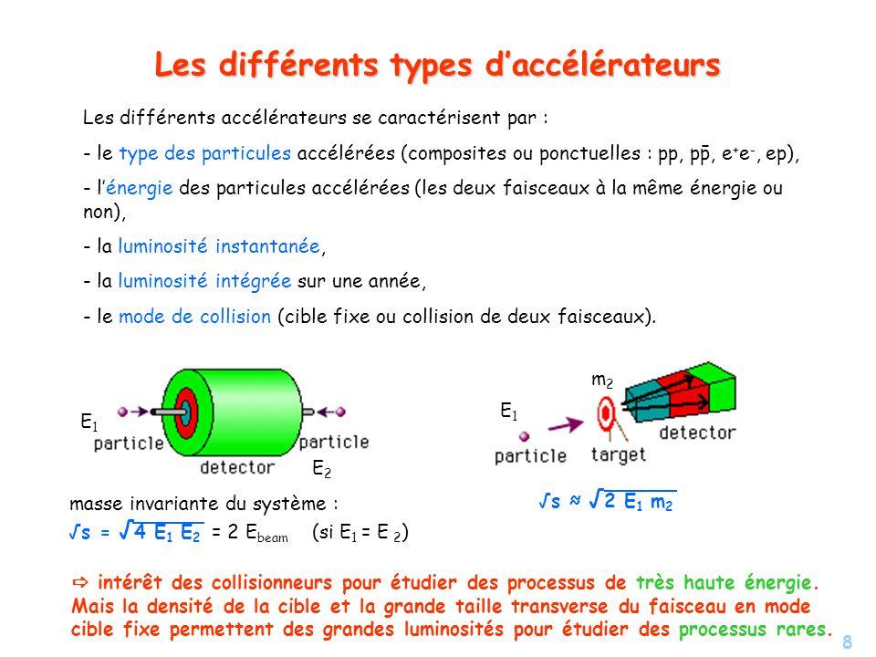 8 Les différents types daccélérateurs Les différents accélérateurs se caractérisent par : - le type des particules accélérées (composites ou ponctuelles : pp, pp, e + e -, ep), - - lénergie des particules accélérées (les deux faisceaux à la même énergie ou non), - - la luminosité instantanée, - - la luminosité intégrée sur une année, - - le mode de collision (cible fixe ou collision de deux faisceaux).