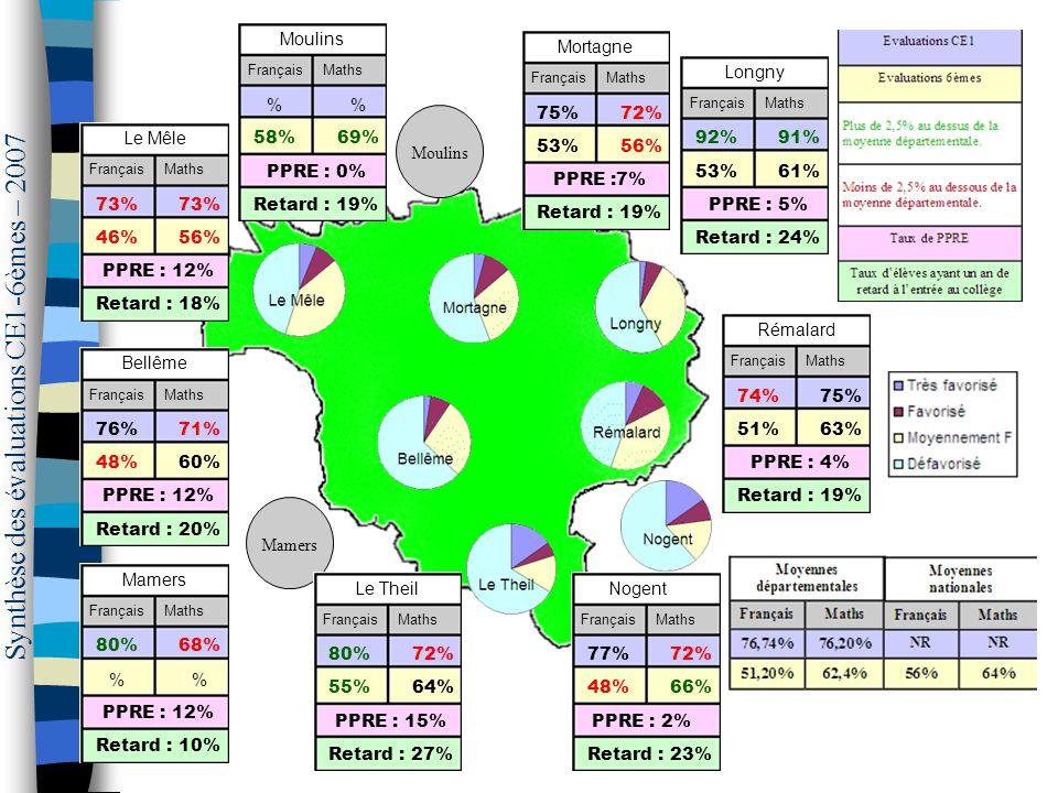 73% 46%56% PPRE : 12% Retard : 18% Mamers Le Mêle FrançaisMaths 75%72% 53%56% PPRE :7% Retard : 19% Mortagne FrançaisMaths 92%91% 53%61% PPRE : 5% Retard : 24% Longny FrançaisMaths 74%75% 51%63% PPRE : 4% Retard : 19% Rémalard FrançaisMaths 76%71% 48%60% PPRE : 12% Retard : 20% Bellême FrançaisMaths 77%72% 48%66% PPRE : 2% Retard : 23% Nogent FrançaisMaths 80%72% 55%64% PPRE : 15% Retard : 27% Le Theil FrançaisMaths 80%68% % PPRE : 12% Retard : 10% Mamers FrançaisMaths Synthèse des évaluations CE1-6èmes – 2007 Moulins % 58%69% PPRE : 0% Retard : 19% Moulins FrançaisMaths