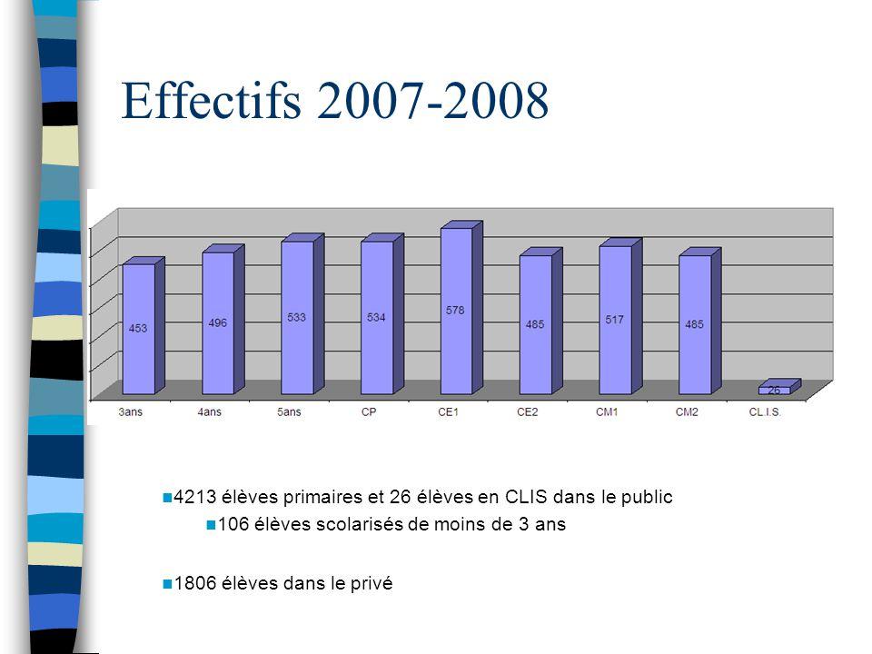 Les enseignants du public 230 enseignants ( âge moyen : 37 ans) dont : –14 T1 –7 T2 –21 PE2 –8 PELC