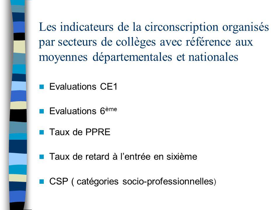 Les indicateurs de la circonscription organisés par secteurs de collèges avec référence aux moyennes départementales et nationales Evaluations CE1 Evaluations 6 ème Taux de PPRE Taux de retard à lentrée en sixième CSP ( catégories socio-professionnelles )