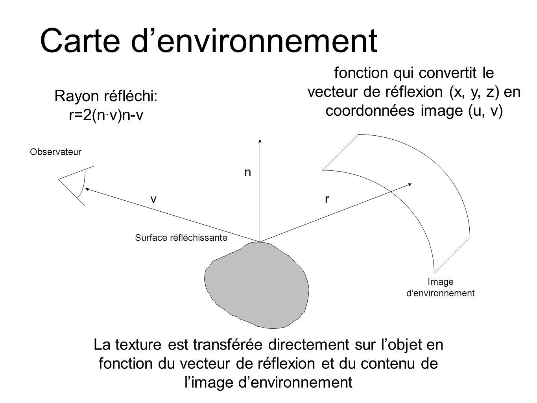 Carte denvironnement fonction qui convertit le vecteur de réflexion (x, y, z) en coordonnées image (u, v) Rayon réfléchi: r=2(n·v)n-v La texture est transférée directement sur lobjet en fonction du vecteur de réflexion et du contenu de limage denvironnement Surface réfléchissante Observateur Image denvironnement v n r
