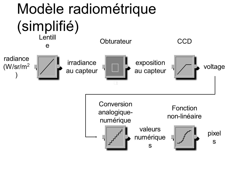 Modèle radiométrique (simplifié) ΔtΔtΔtΔt radiance (W/sr/m 2 ) irradiance au capteur exposition au capteur Lentill e Obturateur voltage valeurs numérique s pixel s CCD Conversion analogique- numérique Fonction non-linéaire