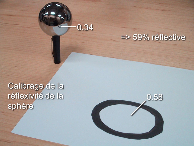 41 0.34 0.58 => 59% réflective Calibrage de la réflexivité de la sphère