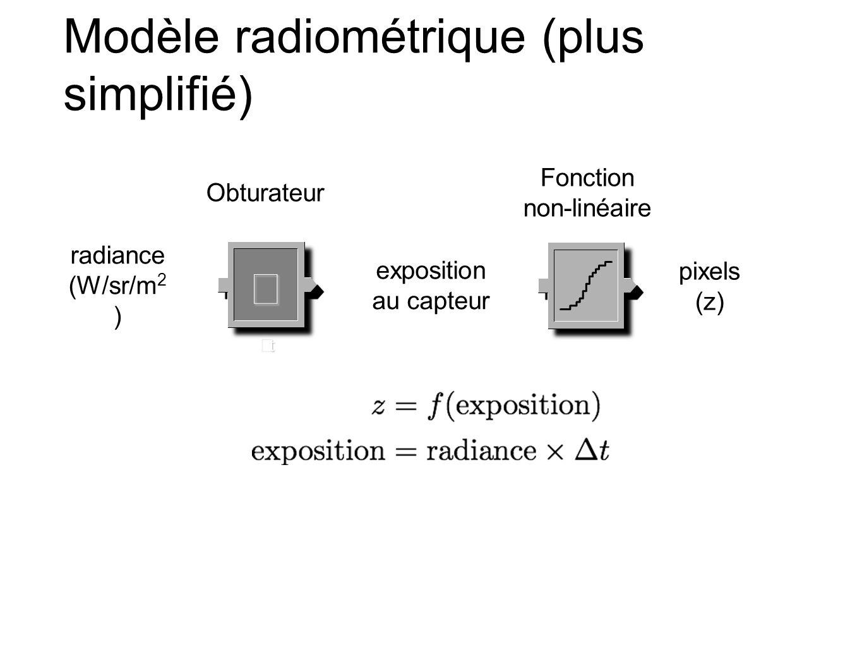 Modèle radiométrique (plus simplifié) ΔtΔtΔtΔt radiance (W/sr/m 2 ) exposition au capteur Obturateur pixels (z) Fonction non-linéaire