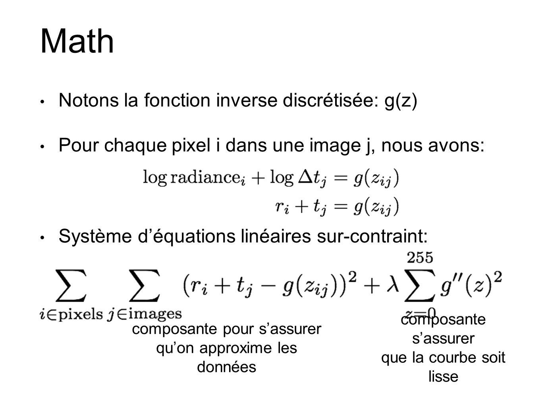 Math Notons la fonction inverse discrétisée: g(z) Pour chaque pixel i dans une image j, nous avons: Système déquations linéaires sur-contraint: composante pour sassurer quon approxime les données composante sassurer que la courbe soit lisse