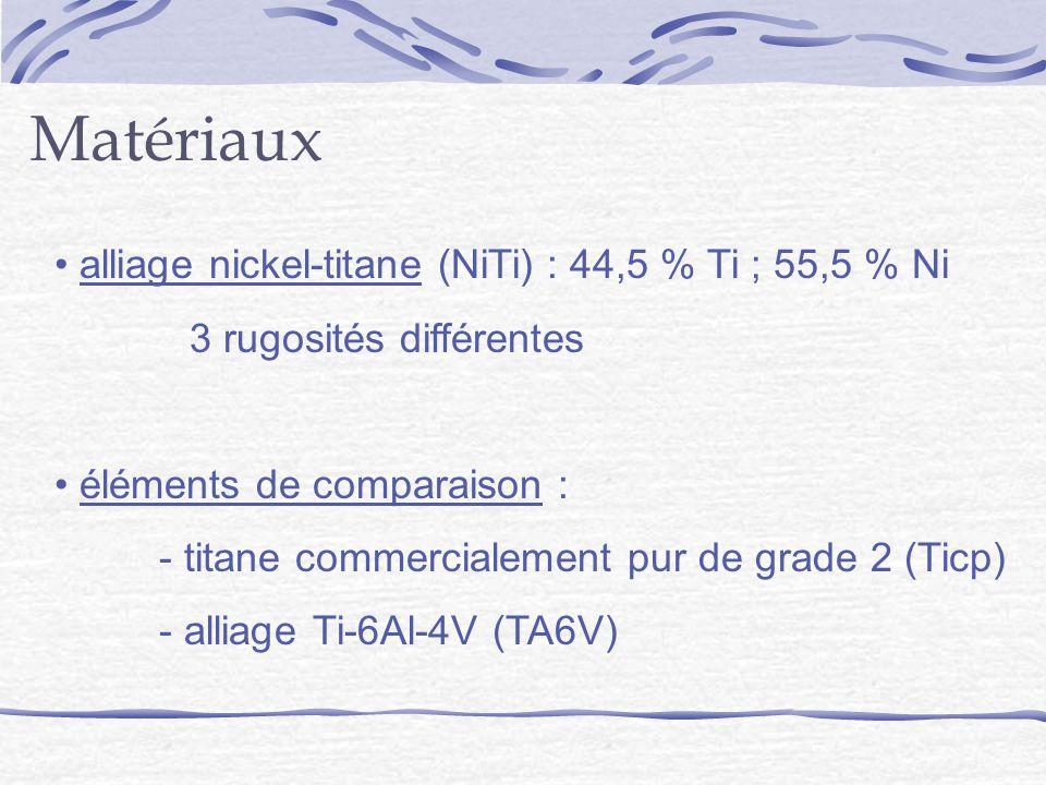 Matériaux alliage nickel-titane (NiTi) : 44,5 % Ti ; 55,5 % Ni 3 rugosités différentes éléments de comparaison : - titane commercialement pur de grade 2 (Ticp) - alliage Ti-6Al-4V (TA6V)