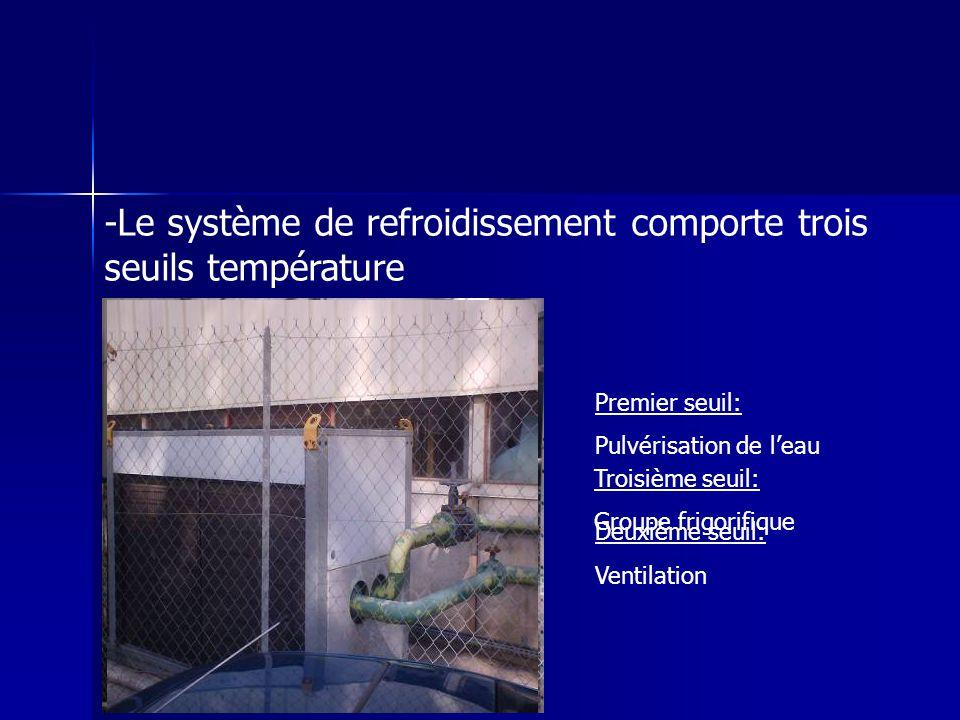-Le système de refroidissement comporte trois seuils température Premier seuil: Pulvérisation de leau Deuxième seuil: Ventilation Troisième seuil: Gro