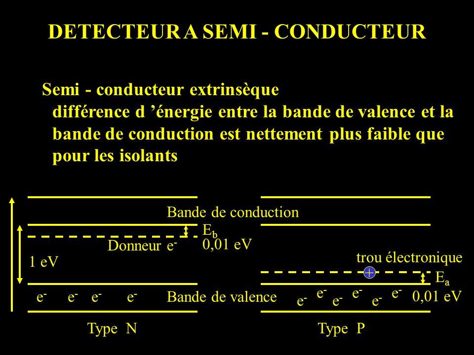 DETECTEUR A SEMI - CONDUCTEUR Semi - conducteur extrinsèque différence d énergie entre la bande de valence et la bande de conduction est nettement plus faible que pour les isolants Bande de conduction Bande de valencee-e- e-e- e-e- e-e- e-e- e-e- e-e- e-e- e-e- e-e- 1 eV trou électronique 0,01 eV + EaEa EbEb Donneur e - Type NType P