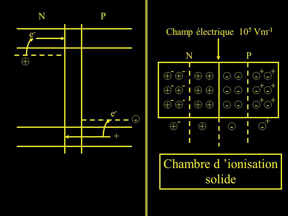 N P e-e- e-e- + + - + + + + + + - - - - - - + + + + + + - - - - - - - - - - - - + + + + + + N P Champ électrique 10 5 Vm -1 + - +-- + Chambre d ionisation solide