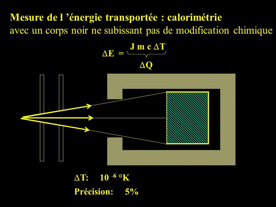 Mesure de l énergie transportée : calorimétrie avec un corps noir ne subissant pas de modification chimique E = J m c T Q T: 10 -6 °K Précision: 5%