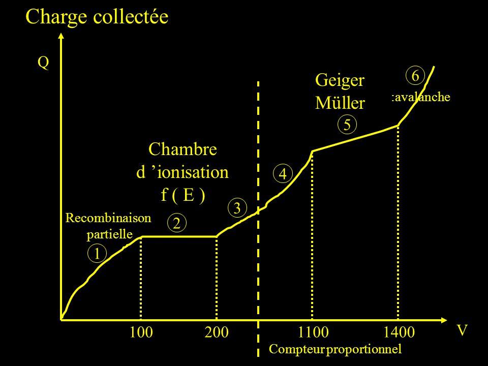10020011001400 1 2 3 4 5 6 Charge collectée Recombinaison partielle Q V Chambre d ionisation f ( E ) Geiger Müller :avalanche Compteur proportionnel