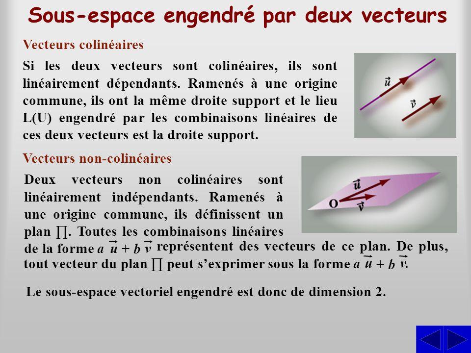 Dans R 2, considérons {(2; 1), (–1; 3)} Dans R 3, considérons {(2; –2; 4), (–2; 1; 2)} Sous-espace engendré par deux vecteurs Ces vecteurs sont linéairement indépendants, ils engendrent tous les vecteurs de la forme : Ces vecteurs sont linéairement indépendants, ils engendrent donc tous les vecteurs de R 2.