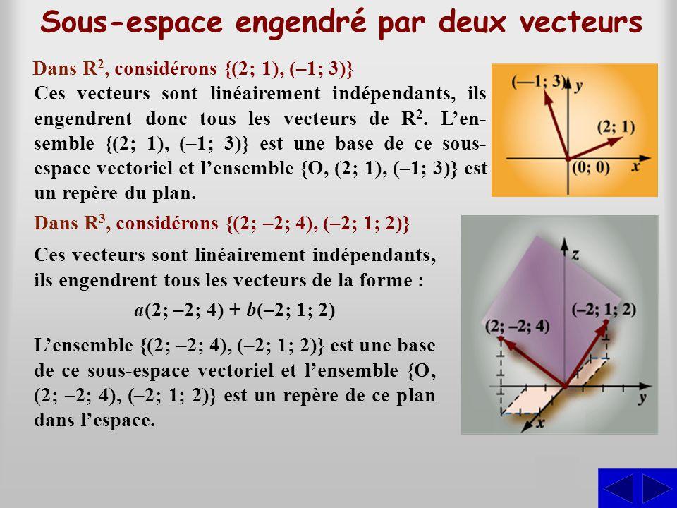 Dans R 2, considérons {(2; 1), (–1; 3)} Dans R 3, considérons {(2; –2; 4), (–2; 1; 2)} Sous-espace engendré par deux vecteurs Ces vecteurs sont linéai