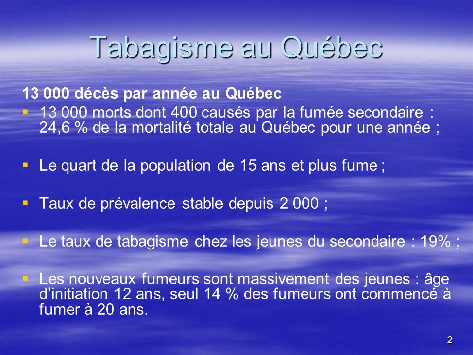 2 Tabagisme au Québec 13 000 décès par année au Québec 13 000 morts dont 400 causés par la fumée secondaire : 24,6 % de la mortalité totale au Québec pour une année ; Le quart de la population de 15 ans et plus fume ; Taux de prévalence stable depuis 2 000 ; Le taux de tabagisme chez les jeunes du secondaire : 19% ; Les nouveaux fumeurs sont massivement des jeunes : âge dinitiation 12 ans, seul 14 % des fumeurs ont commencé à fumer à 20 ans.
