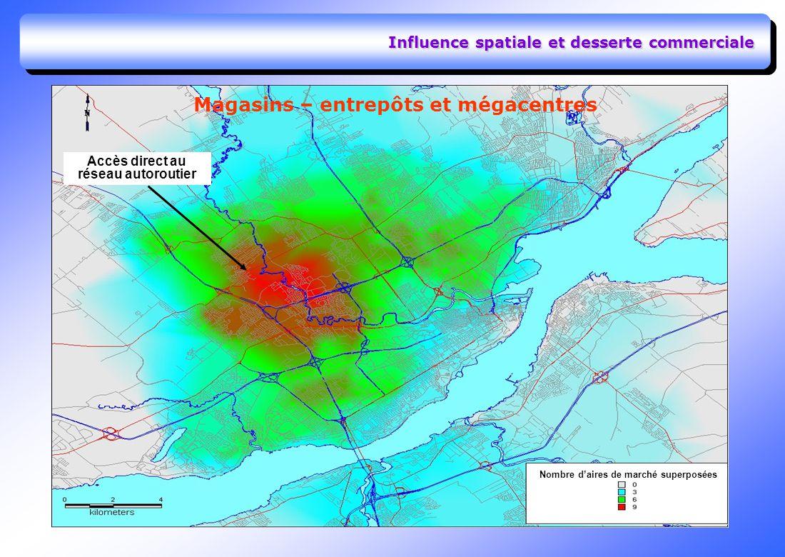 Influence spatiale et desserte commerciale Magasins – entrepôts et mégacentres Nombre daires de marché superposées Accès direct au réseau autoroutier