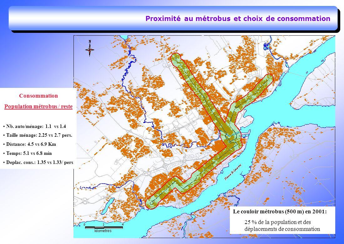Proximité au métrobus et choix de consommation Le couloir métrobus (500 m) en 2001: 25 % de la population et des déplacements de consommation Consommation Population métrobus / reste Nb.