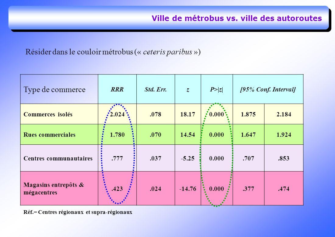 Ville de métrobus vs. ville des autoroutes Type de commerce RRRStd.