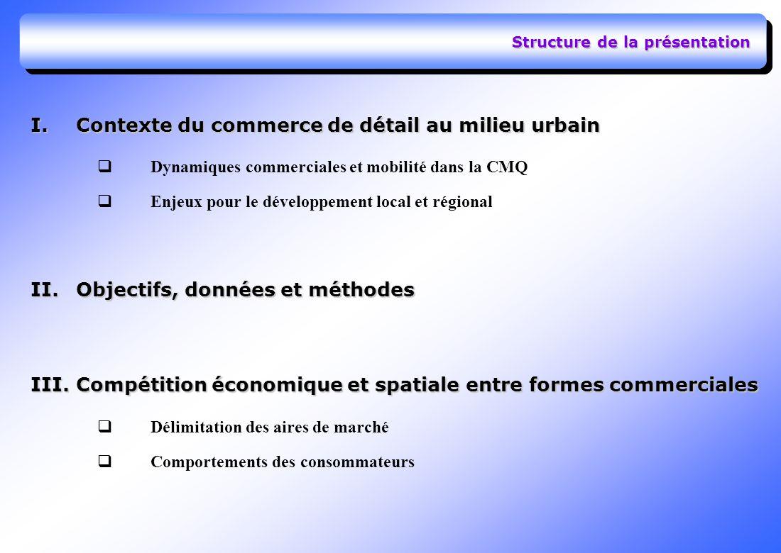Structure de la présentation I.Contexte du commerce de détail au milieu urbain Dynamiques commerciales et mobilité dans la CMQ Enjeux pour le développement local et régional II.Objectifs, données et méthodes III.Compétition économique et spatiale entre formes commerciales Délimitation des aires de marché Comportements des consommateurs