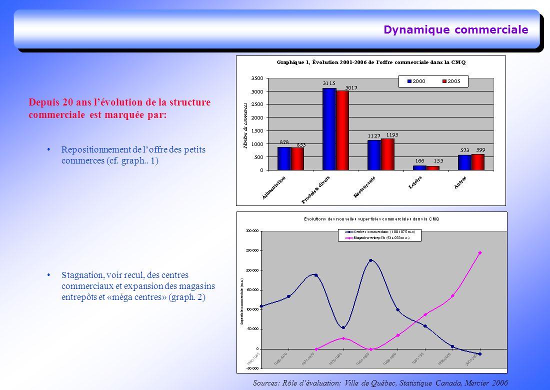 Dynamique commerciale Depuis 20 ans lévolution de la structure commerciale est marquée par: Repositionnement de loffre des petits commerces (cf.