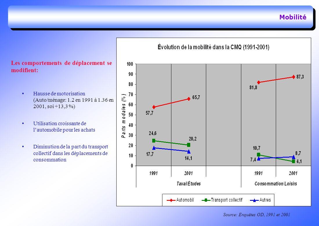 Mobilité Les comportements de déplacement se modifient: Hausse de motorisation (Auto/ménage: 1.2 en 1991 à 1.36 en 2001, soi +13,3 %) Utilisation croissante de lautomobile pour les achats Diminution de la part du transport collectif dans les déplacements de consommation Source: Enquêtes OD, 1991 et 2001