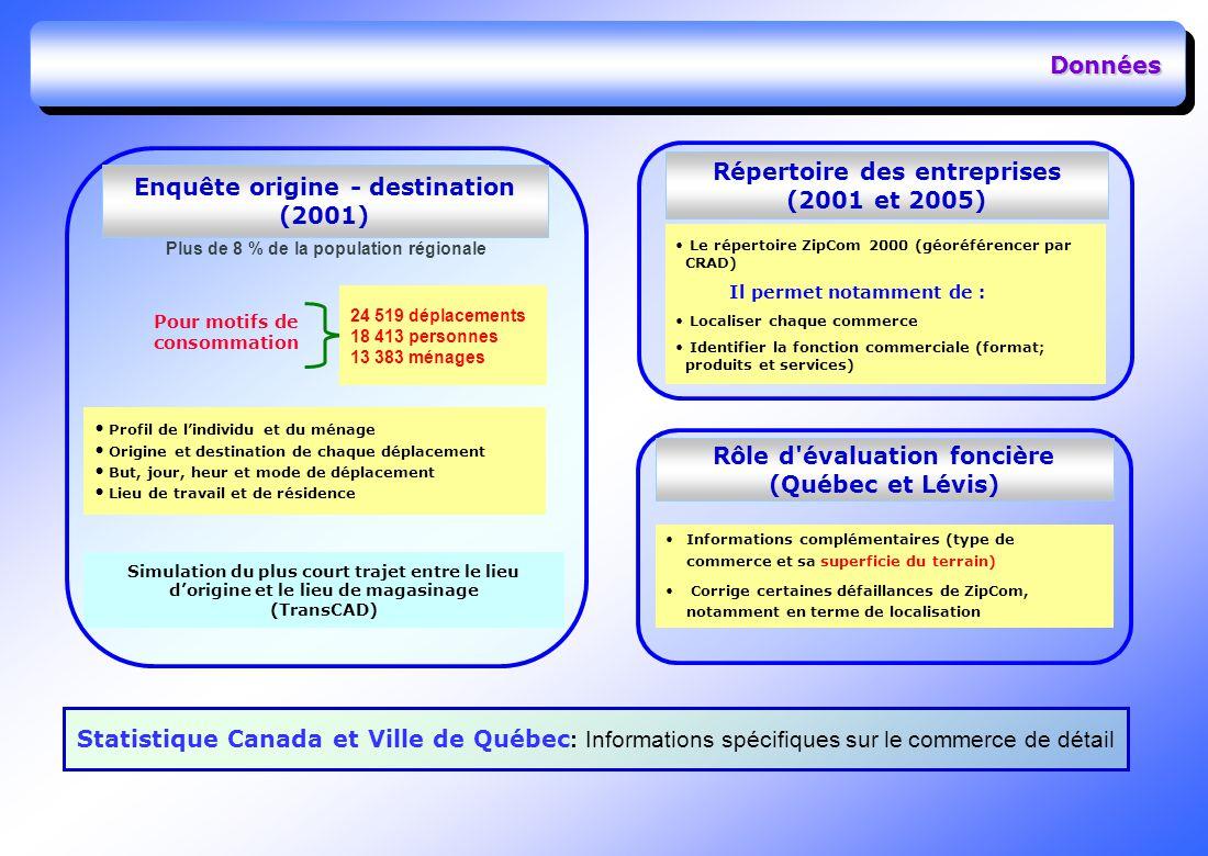 Données Plus de 8 % de la population régionale Répertoire des entreprises (2001 et 2005) Le répertoire ZipCom 2000 (géoréférencer par CRAD) Il permet notamment de : Localiser chaque commerce Identifier la fonction commerciale (format; produits et services) Rôle d évaluation foncière (Québec et Lévis) Informations complémentaires (type de commerce et sa superficie du terrain) Corrige certaines défaillances de ZipCom, notamment en terme de localisation Statistique Canada et Ville de Québec : Informations spécifiques sur le commerce de détail Enquête origine - destination (2001) Profil de lindividu et du ménage Origine et destination de chaque déplacement But, jour, heur et mode de déplacement Lieu de travail et de résidence 24 519 déplacements 18 413 personnes 13 383 ménages Simulation du plus court trajet entre le lieu dorigine et le lieu de magasinage (TransCAD) Pour motifs de consommation
