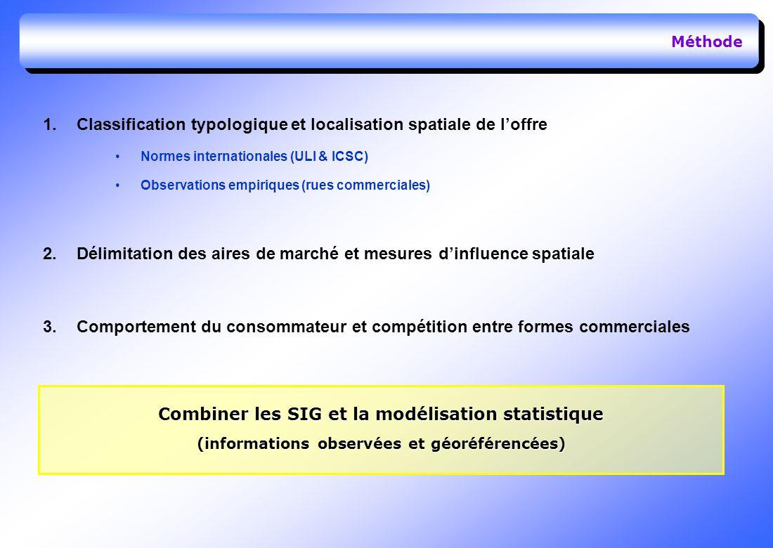 Méthode 1.Classification typologique et localisation spatiale de loffre Normes internationales (ULI & ICSC) Observations empiriques (rues commerciales) 2.Délimitation des aires de marché et mesures dinfluence spatiale 3.Comportement du consommateur et compétition entre formes commerciales Combiner les SIG et la modélisation statistique (informations observées et géoréférencées)